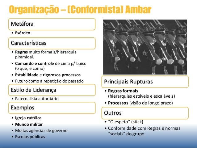 Organização – (Conformista) Ambar Metáfora • Exército Características • Regras muito formais/hierarquia piramidal. • Coman...
