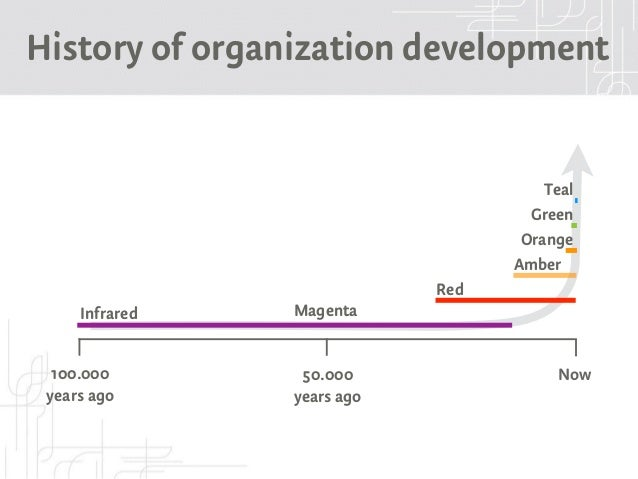 a history of organization development Introduction starting in the early 1980s, bill gellermann and mark frankel spearheaded a global effort to develop and disseminate a statement of values and ethics in organization and human systems development.