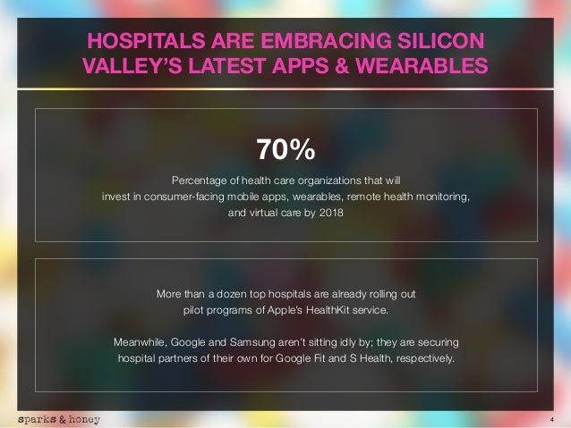 4 HOSPITALS ARE EMBRACING SILICON VALLEY'S LATEST APPS & WEARABLES 70% Percentage of health care organizations that will 