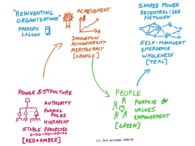 Reinventing Organizations for Agility