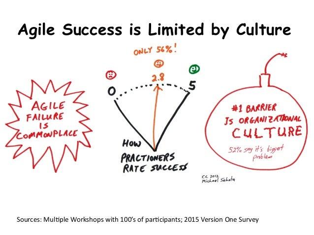Sources:  Mul,ple  Workshops  with  100's  of  par,cipants;  2015  Version  One  Survey   Agile Succ...