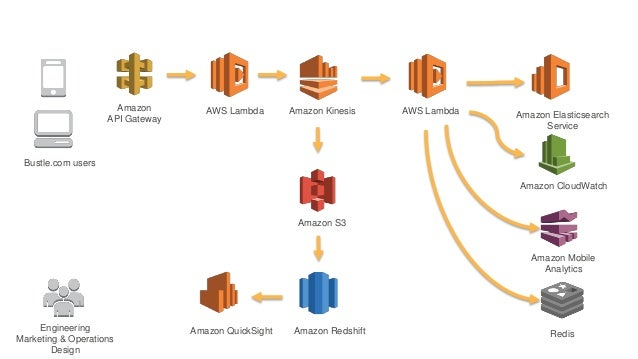 使用 AWS Step Functions 開發 Serverless 服務