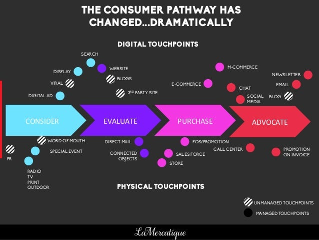 16 LaMercatique CONSIDER	    EVALUATE	    PURCHASE	    ADVOCATE	    THE CONSUMER PATHWAY HAS CHANGED...DRAMATICALLY PHYSIC...