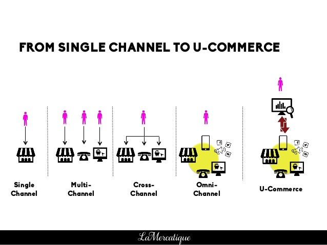 FROM SINGLE CHANNEL TO U-COMMERCE Single Channel Multi- Channel Cross- Channel Omni- Channel U-Commerce LaMercatique