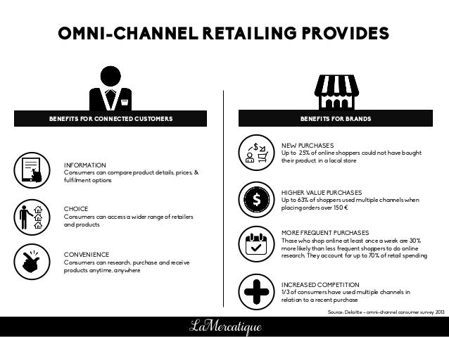 Source: Deloitte – omni-channel consumer survey 2013 OMNI-CHANNEL RETAILING PROVIDES INFORMATION Consumers can compare pro...