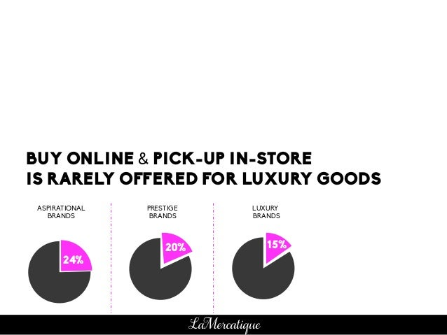 BUY ONLINE & PICK-UP IN-STORE IS RARELY OFFERED FOR LUXURY GOODS ASPIRATIONAL BRANDS PRESTIGE BRANDS LUXURY BRANDS 15%20% ...