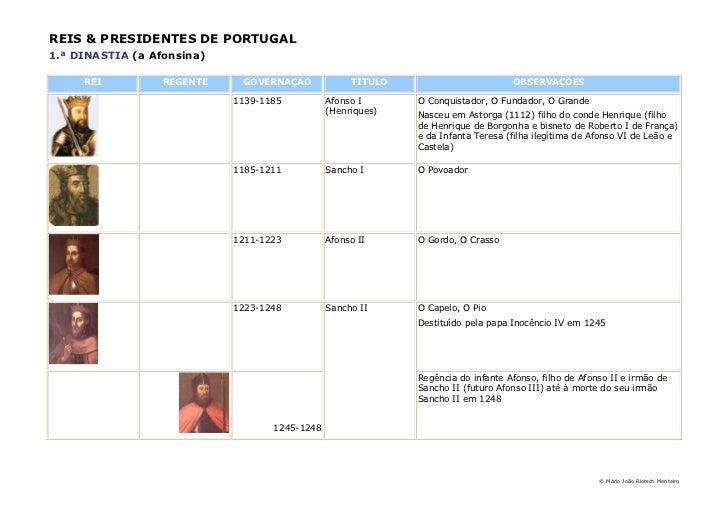 REIS & PRESIDENTES DE PORTUGAL1.ª DINASTIA (a Afonsina)     REI          REGENTE    GOVERNAÇÃO             TÍTULO         ...
