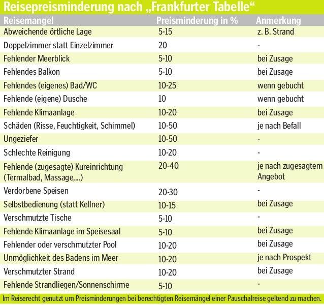 Frankfurter Tabelle Pdf