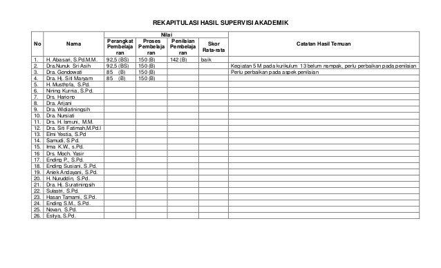 Laporan Hasil Supervisi Docx