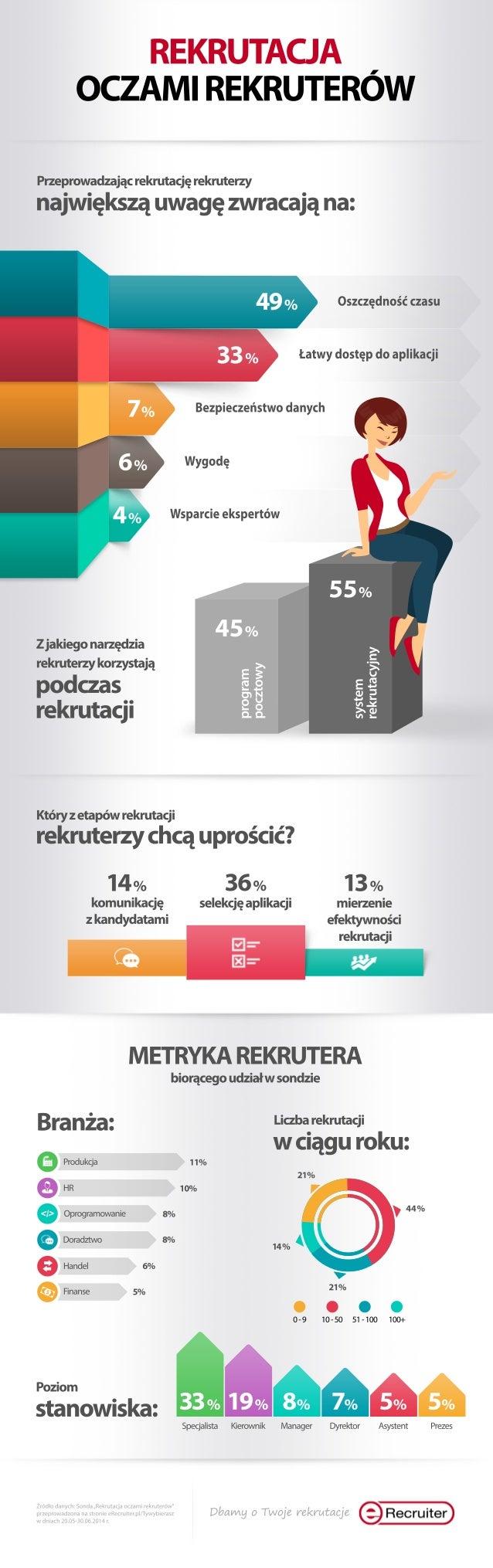REKRUTACJA I oczAMI REKRUTEROW  Przeprowadzając rekrutację rekruterzy największą uwagę zwracają na:   Oszczędność czasu   ...