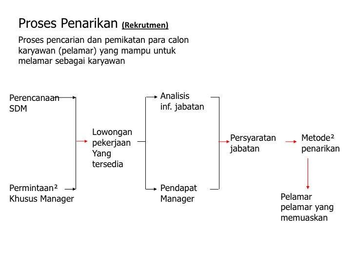 Proses Penarikan (Rekrutmen) Proses pencarian dan pemikatan para calon karyawan (pelamar) yang mampu untuk melamar sebagai...