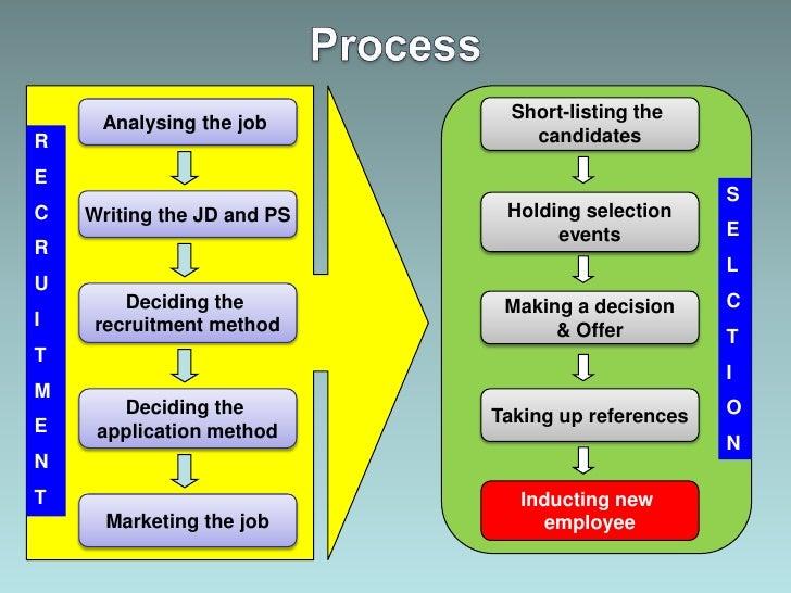 Rekrutmen & seleksi Slide 2