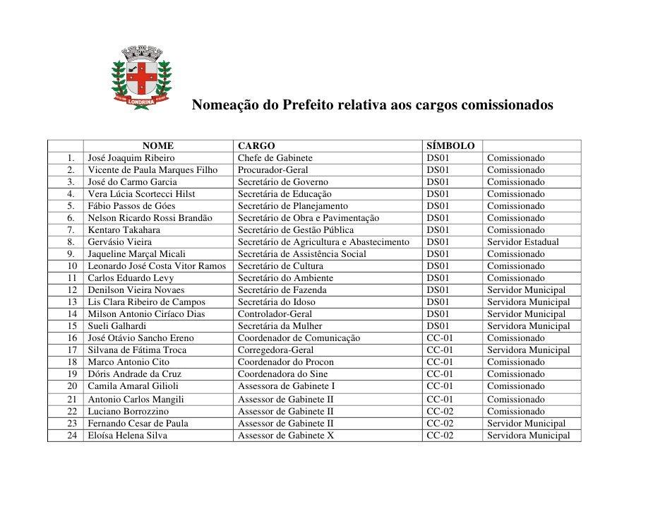 Nomeação do Prefeito relativa aos cargos comissionados                    NOME                 CARGO                      ...