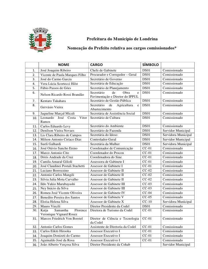 Prefeitura do Município de Londrina                          Nomeação do Prefeito relativa aos cargos comissionados*      ...