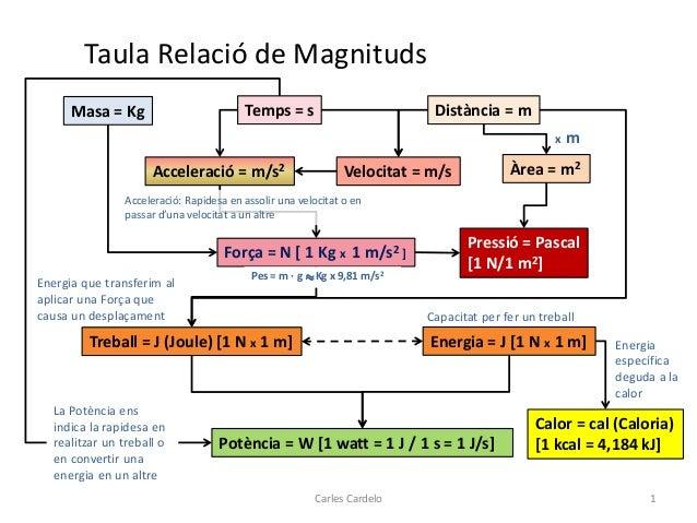 Taula Relació de Magnituds Distància = mTemps = s Velocitat = m/sAcceleració = m/s2 Masa = Kg Àrea = m2 x m Força = N [ 1 ...