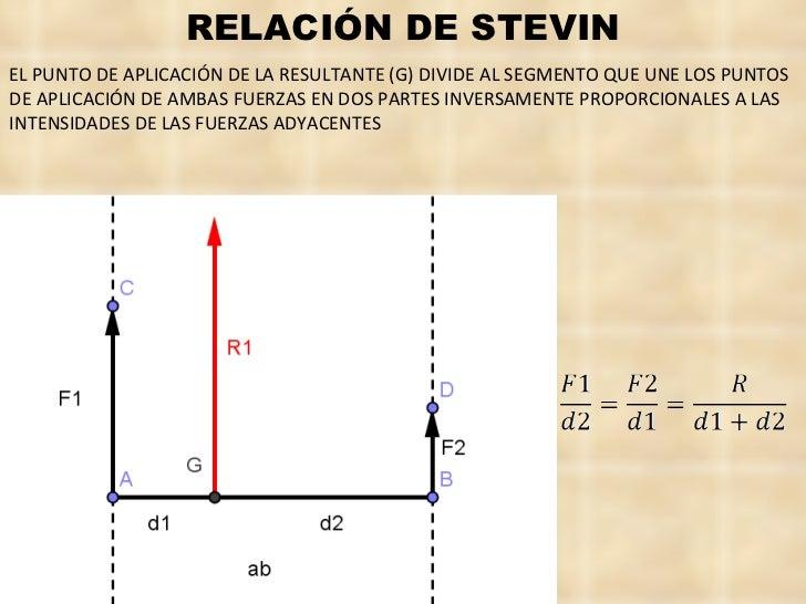RELACIÓN DE STEVIN EL PUNTO DE APLICACIÓN DE LA RESULTANTE (G) DIVIDE AL SEGMENTO QUE UNE LOS PUNTOS  DE APLICACIÓN DE AMB...