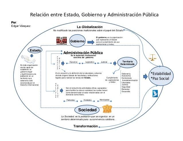 La Globalización Ha modificado las posiciones tradicionales sobre el papel del Estado. Administración PúblicaEs la expresi...