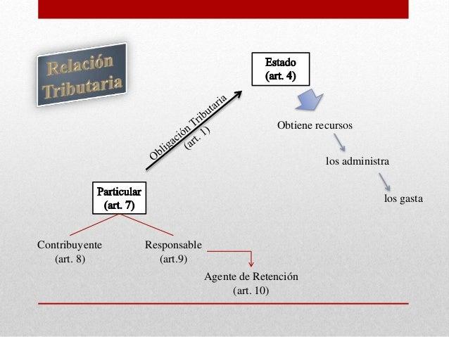 Contribuyente (art. 8) Responsable (art.9) Obtiene recursos los gasta Agente de Retención (art. 10) los administra