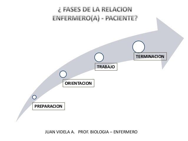 PREPARACION ORIENTACION TRABAJO TERMINACION JUAN VIDELA A. PROF. BIOLOGIA – ENFERMERO