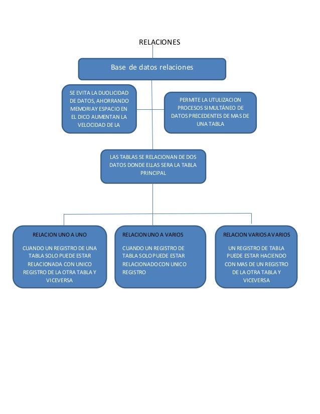 Base de datos relaciones RELACIONES PERMITE LA UTULIZACION PROCESOS SIMULTÁNEO DE DATOS PRECEDENTES DE MAS DE UNA TABLA SE...