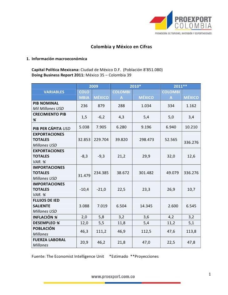 Colombia y México en Cifras1. Información macroeconómica  Capital Política Mexicana: Ciudad de México D.F. (Población 8'85...
