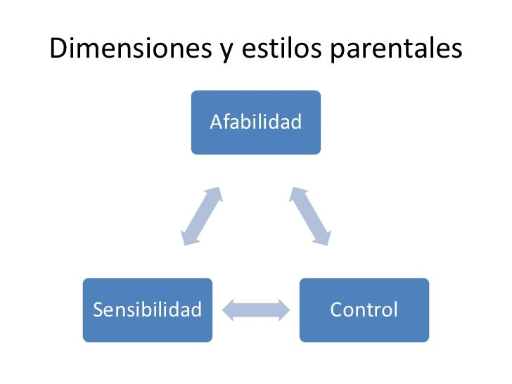 Dimensiones y estilos parentales                  Afabilidad   Sensibilidad                Control