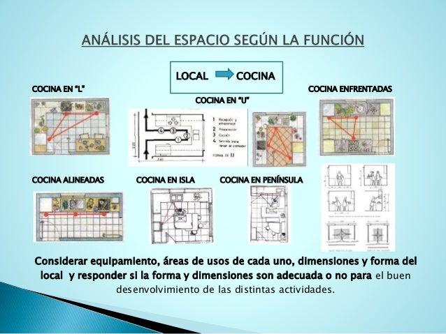 Relaciones funcionales en una vivienda Areas de la cocina y sus funciones
