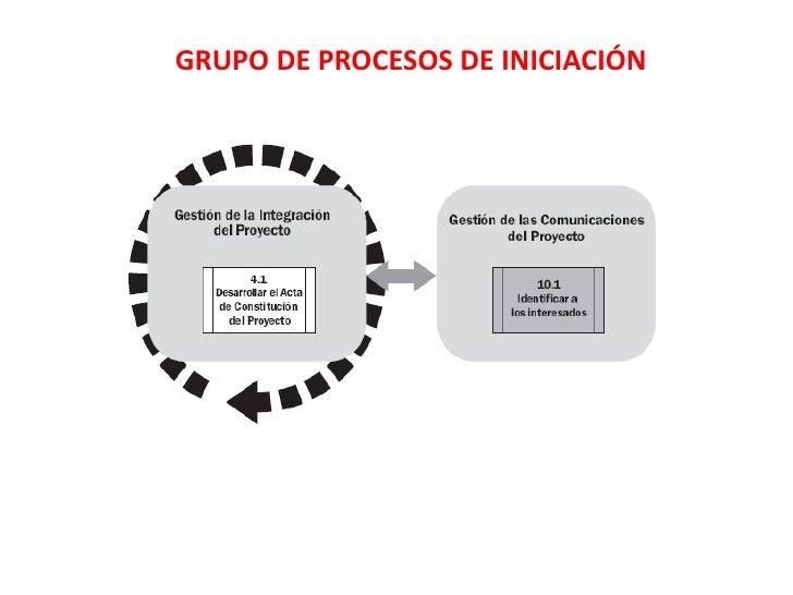 GRUPO DE PROCESOS DE INICIACIÓN<br />
