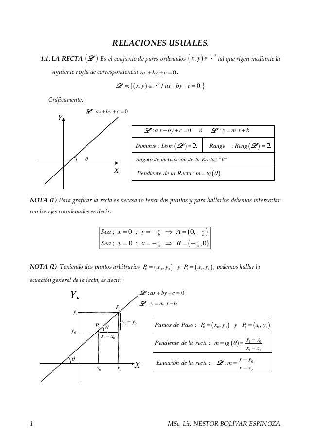 1 MSc. Lic. NÉSTOR BOLÍVAR ESPINOZA RELACIONES USUALES. 1.1. LA RECTA  L Es el conjunto de pares ordenados   2 ,x y  ...