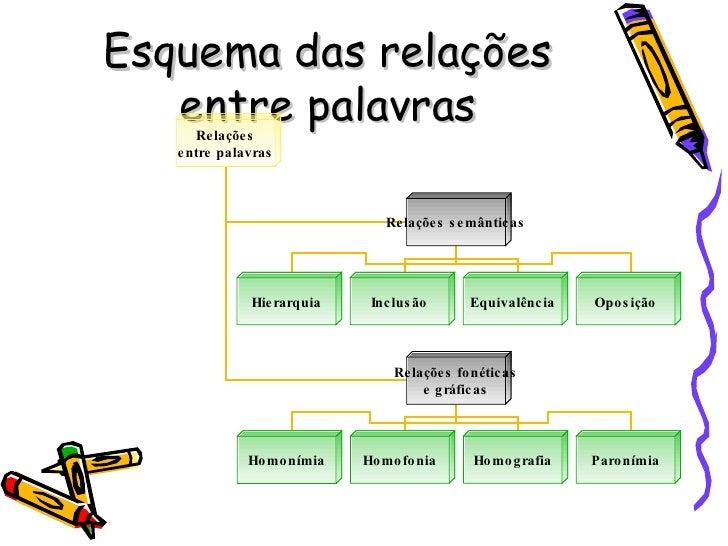 Esquema das relações entre palavras Relações entre palavras Relações semânticas Relações fonéticas e gráficas Homonímia Hi...
