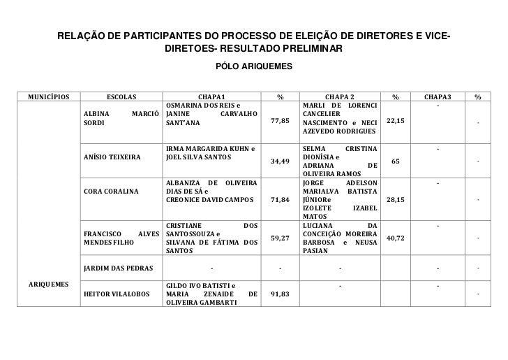 RELAÇÃO DE PARTICIPANTES DO PROCESSO DE ELEIÇÃO DE DIRETORES E VICE-                         DIRETOES- RESULTADO PRELIMINA...