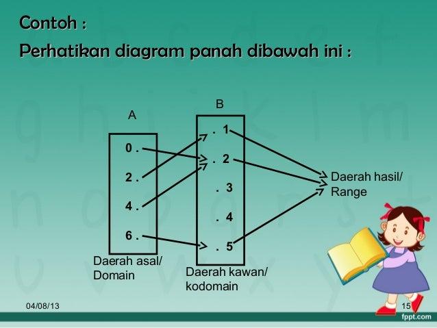 Relasi dan fungsi 15 contoh perhatikan diagram panah ccuart Image collections