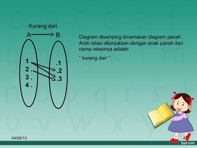 Relasi dan fungsi 4 kurang dari a b diagram disamping dinamakan diagram panah ccuart Images