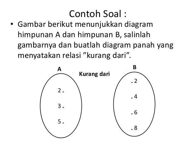 Relasi dan fungsi 13 jawab diagram panah a b kurang dari ccuart Images