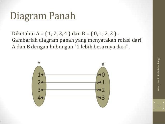 Relasi dan fungsi diagram panah ccuart Images