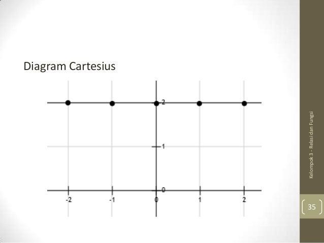 Relasi dan fungsi kelompok 3 relasi dan fungsi diagram cartesius 35 ccuart Gallery