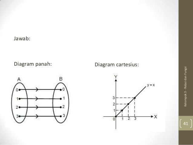 Relasi dan fungsi diagram panah diagram cartesius ccuart Choice Image