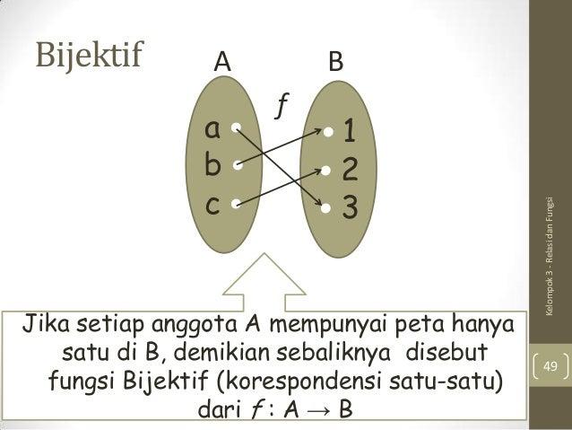Relasi dan fungsi fungsi surjektif 48 49 ccuart Choice Image