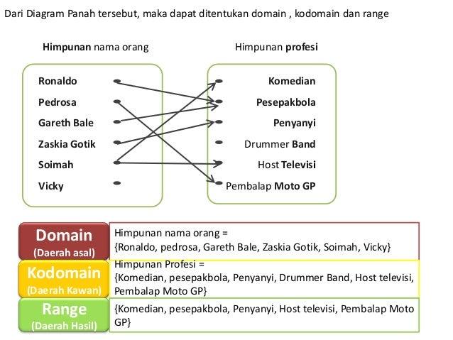Relasi dan fungsi ppt panah 16 dari diagram ccuart Images