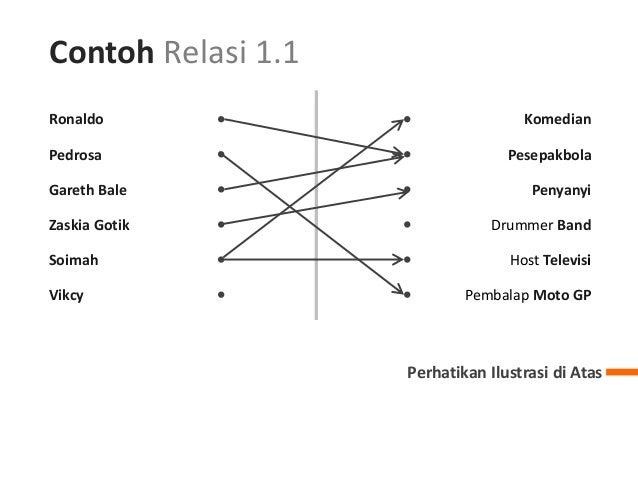 Relasi dan fungsi ppt pengertian relasi menjelaskan pengertian relasi 1 4 ccuart Images