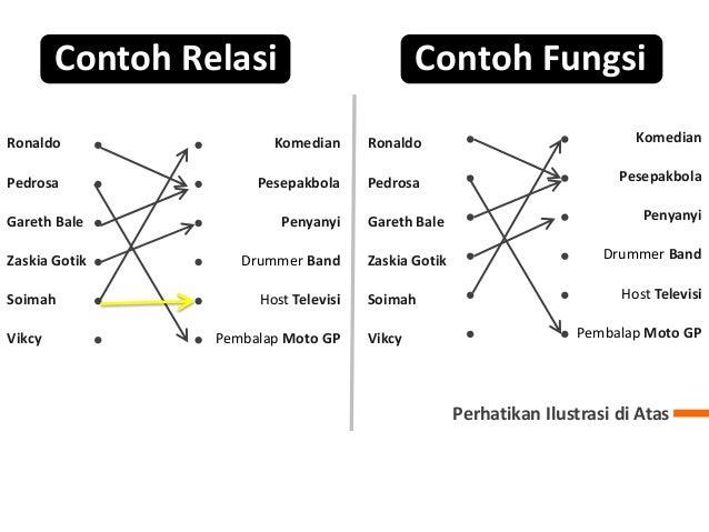 Relasi dan fungsi ppt menyimpulkanapengertianrelasi 9 contoh relasi ccuart Images