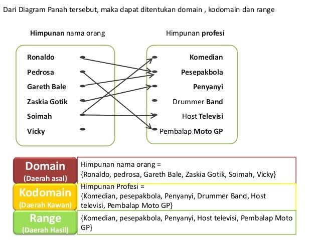 Relasi dan fungsi ppt panah 16 dari diagram ccuart Choice Image