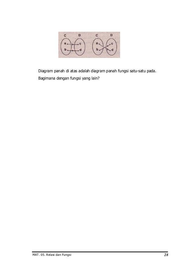 Relasi dan fungsi ccuart Choice Image