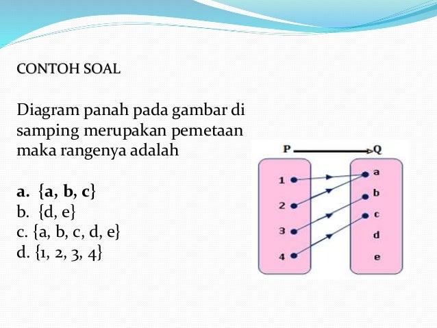 Matematika relasi dan fungsi diagram panah ccuart Gallery