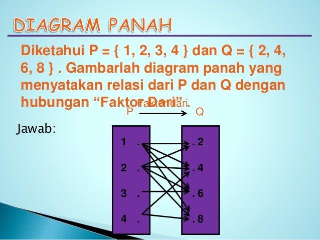 Relasi dan fungsi diagram panah diagram cartesius himpunan pasangan berurutan 4 ccuart Gallery