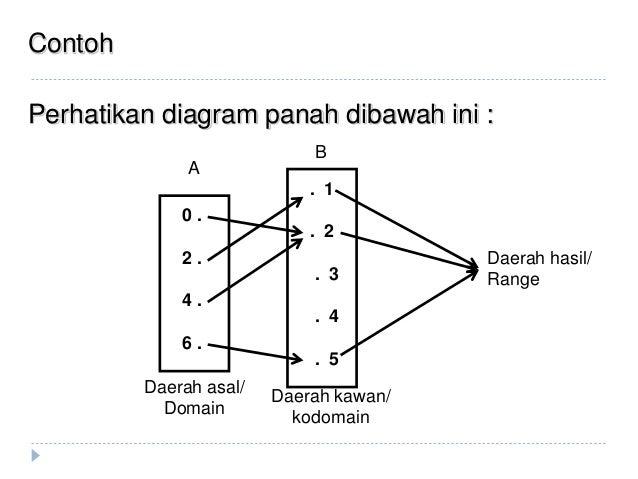 Relasi dan fungsi 20 contoh perhatikan diagram panah ccuart Images