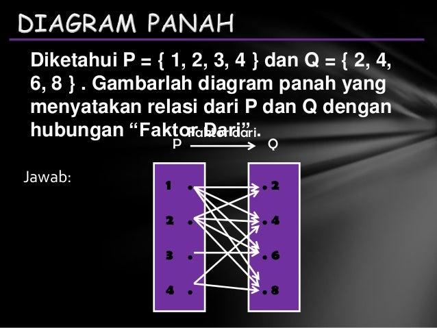 Relasi fungsi diagram panah diagram cartesius himpunan pasangan berurutan 5 ccuart Gallery
