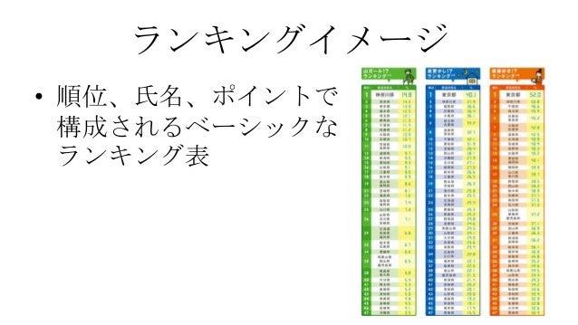 ランキングイメージ • 順位、氏名、ポイントで 構成されるベーシックな ランキング表