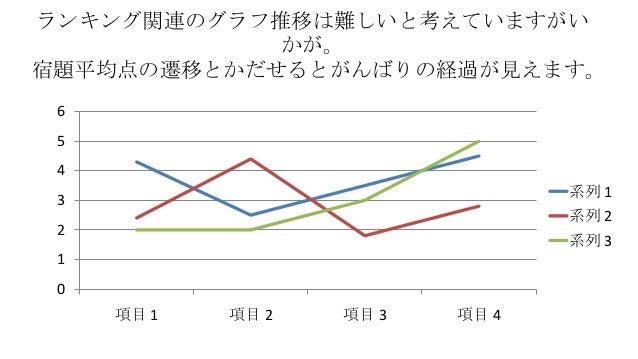 ランキング関連のグラフ推移は難しいと考えていますがい かが。 宿題平均点の遷移とかだせるとがんばりの経過が見えます。 6 5 4 系列 1  3  系列 2  2  系列 3  1 0  項目 1  項目 2  項目 3  項目 4