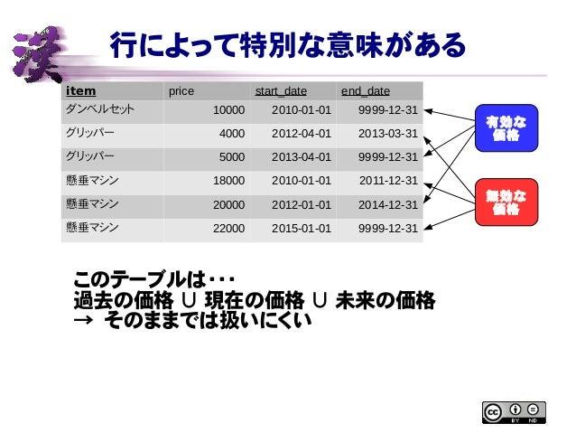 行によって特別な意味がある item price start_date end_date ダンベルセット 10000 2010-01-01 9999-12-31 グリッパー 4000 2012-04-01 2013-03-31 グリッパー 50...
